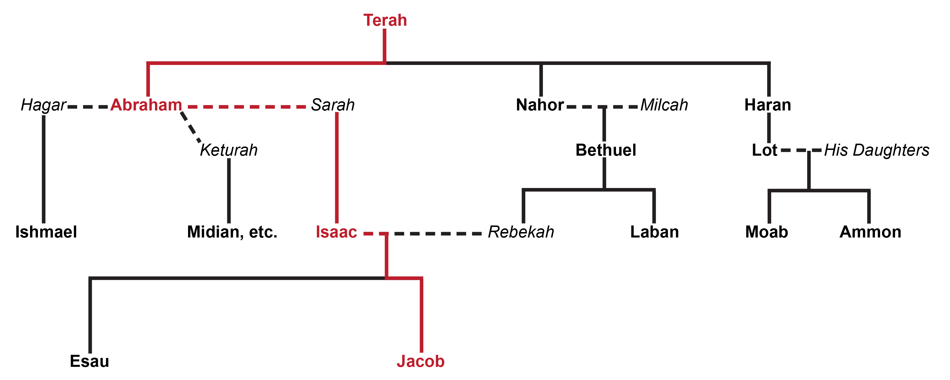 Name and meaning of the sons of ishmael - This Was An Incredible Test Of Faith In This New God Who Had Just Spoken To Him Yes Yahweh Had Revealed Himself To Abram In A Way That No Other God